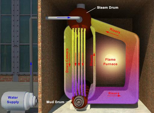 Water Tube Boiler Operation ~ Boiler basics technology transfer services
