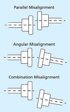 Types of Misalignment