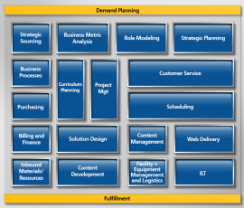 Training Process Outsourcing