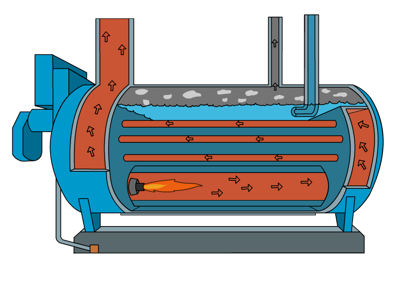 boiler basics How does a boiler work a boiler is water containing vessel which transfers  heat from a fuel source (oil, gas, coal) into steam which is piped to a point where  it.