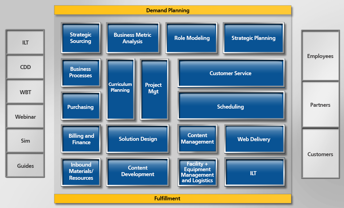 Training Outsourcing Graph