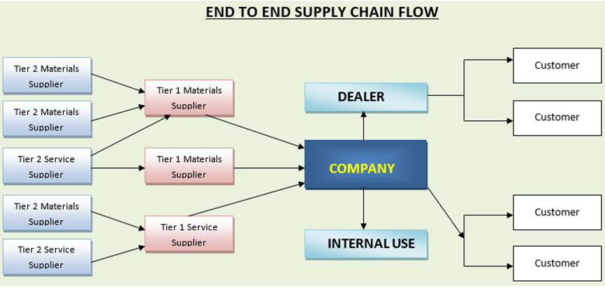 End To End Supply Chain Flow