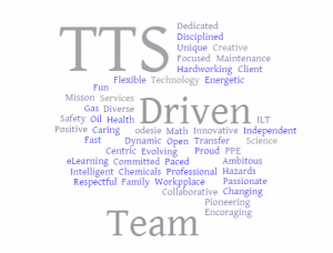 Work Anniversary Word Cloud