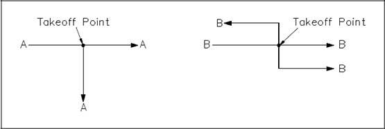 Figure 3 Takeoff Point