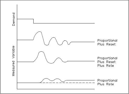 PID Controller Response Curves