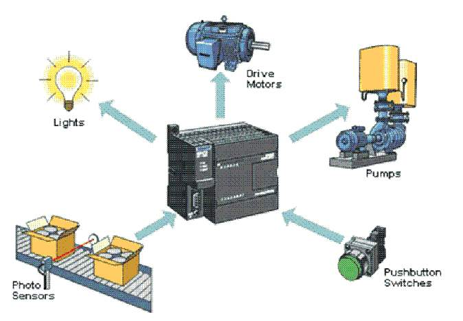 Examples of Hardware PLCs Control