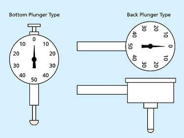 Plunger-Style Indicators
