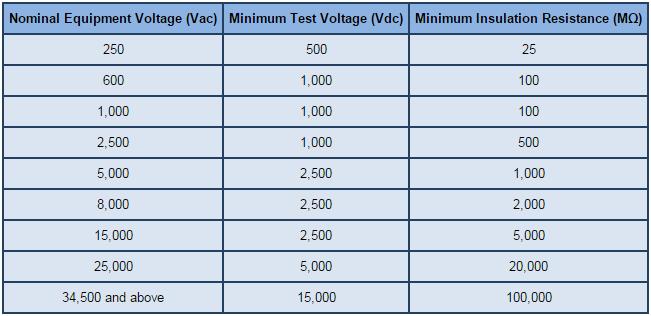 Nominal Equipment Voltage, Minimum Test Voltage, Minimum Insulation Resistance