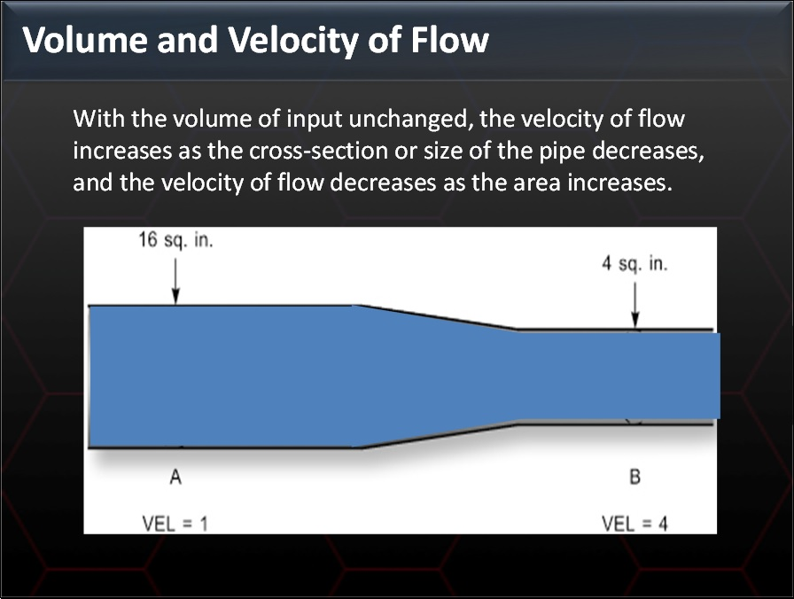 Fig. 3 - Volume and Velocity of Flow