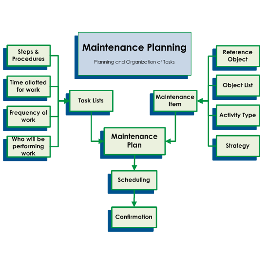 Maintenance Excellence » Technology Transfer Services