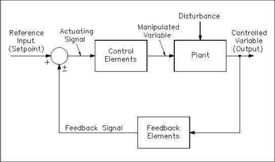 The basics of process control diagrams technology transfer services figure 4 feedback control system block diagram ccuart Choice Image