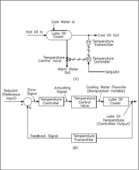 The Basics of Process Control Diagrams » Technology Transfer ServicesTechnology Transfer Services