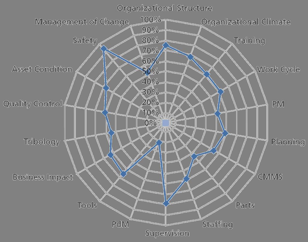 spider-diagram